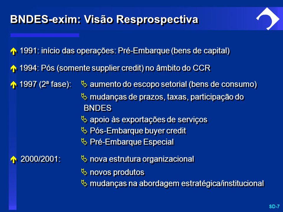 SD-7 1991: início das operações: Pré-Embarque (bens de capital) 1994: Pós (somente supplier credit) no âmbito do CCR 1997 (2ª fase): aumento do escopo