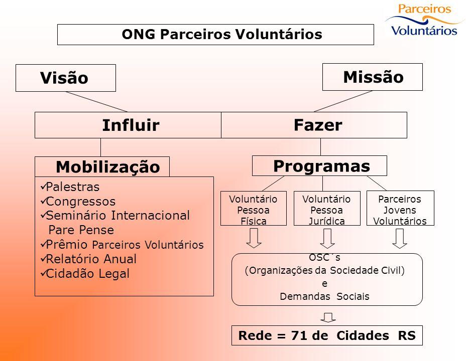 Voluntariado no Rio Grande do Sul Total até Junho/06 Voluntários Engajados176.296 Jovens Engajados72.000 Escolas Engajadas1.011 Empresas Engajadas1.492 Organizações da Sociedade Civil Conveniadas 1.802 REDE Parceiros Voluntários (cidades)71 Beneficiados (em torno de)650.000