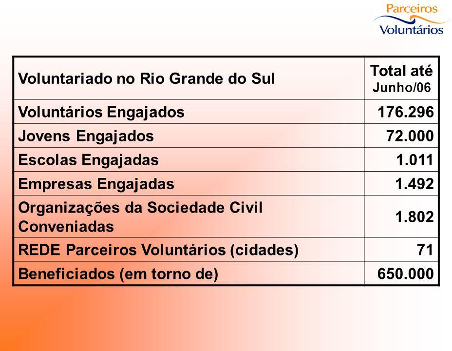 Voluntariado no Rio Grande do Sul Total até Junho/06 Voluntários Engajados176.296 Jovens Engajados72.000 Escolas Engajadas1.011 Empresas Engajadas1.49