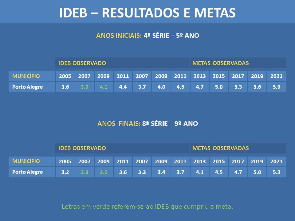 IDEB – RESULTADOS E METAS ANOS INICIAIS: 4ª SÉRIE – 5º ANO ANOS FINAIS: 8ª SÉRIE – 9º ANO Letras em verde referem-se ao IDEB que cumpriu a meta. Porto