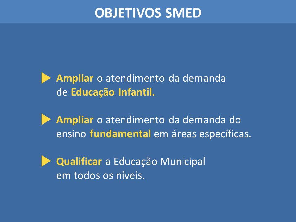 OBJETIVOS SMED Ampliar o atendimento da demanda do ensino fundamental em áreas específicas. Qualificar a Educação Municipal em todos os níveis. Amplia
