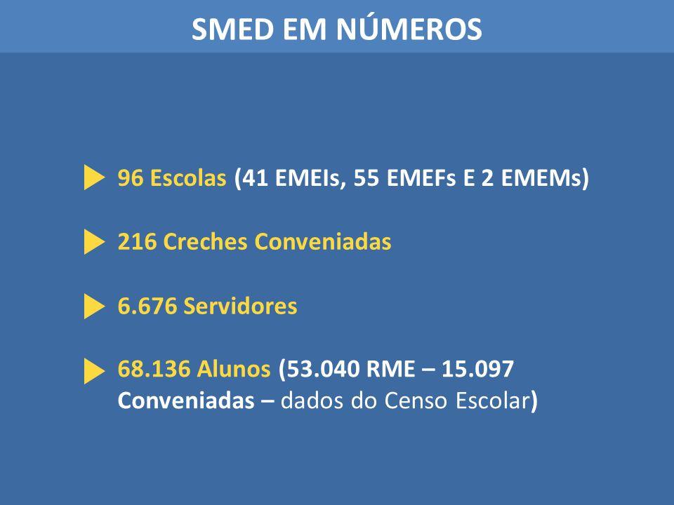 SMED EM NÚMEROS 96 Escolas (41 EMEIs, 55 EMEFs E 2 EMEMs) 216 Creches Conveniadas 6.676 Servidores 68.136 Alunos (53.040 RME – 15.097 Conveniadas – da
