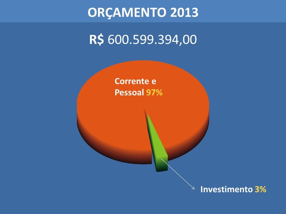 ORÇAMENTO 2013 R$ 600.599.394,00 Investimento 3% Corrente e Pessoal 97%