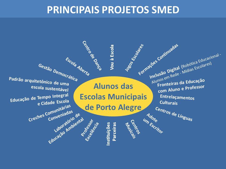 PRINCIPAIS PROJETOS SMED Alunos das Escolas Municipais de Porto Alegre Educação de Tempo Integral e Cidade Escola Creches Comunitárias Conveniadas Lab