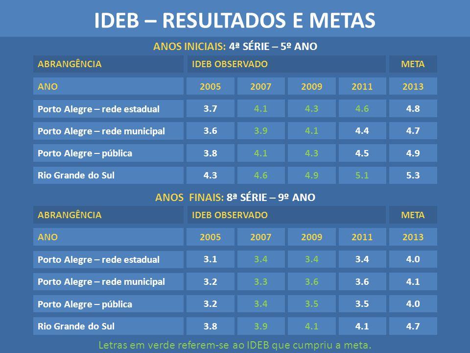 IDEB – RESULTADOS E METAS Porto Alegre – rede estadual Porto Alegre – rede municipal Porto Alegre – pública Rio Grande do Sul 20052007200920112013 3.7