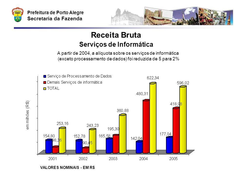 Prefeitura de Porto Alegre Secretaria da Fazenda Receita Bruta Serviços de Informática VALORES NOMINAIS - EM R$ A partir de 2004, a alíquota sobre os