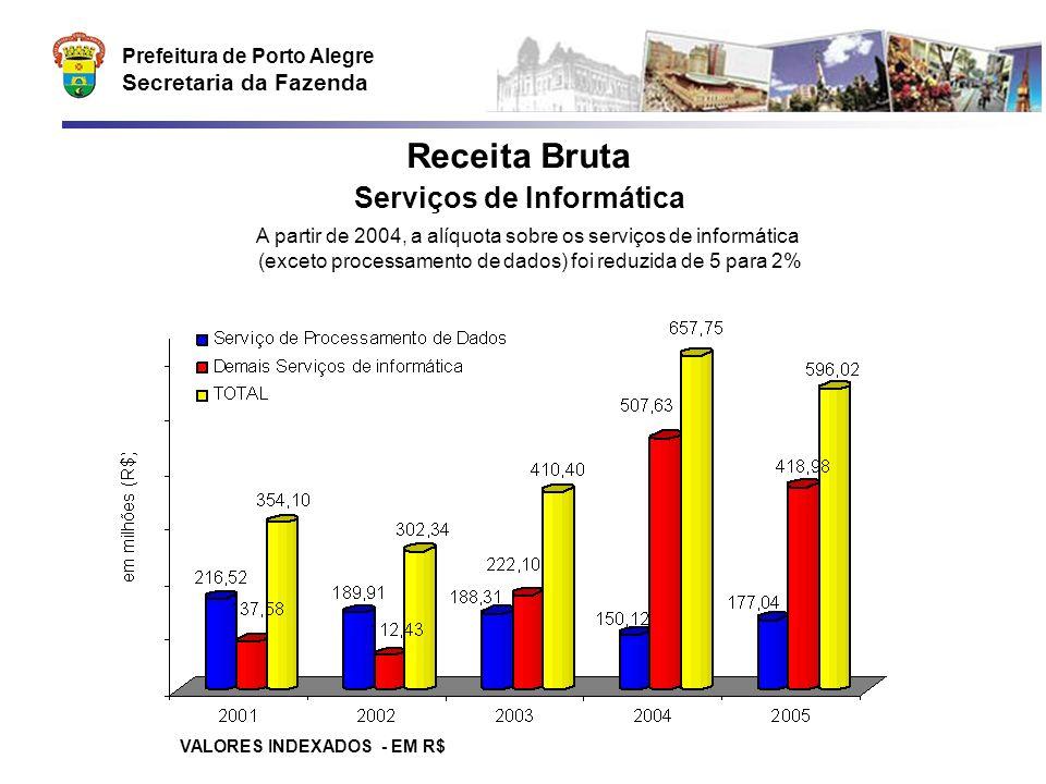 Prefeitura de Porto Alegre Secretaria da Fazenda Receita Bruta Serviços de Informática VALORES INDEXADOS - EM R$ A partir de 2004, a alíquota sobre os serviços de informática (exceto processamento de dados) foi reduzida de 5 para 2%