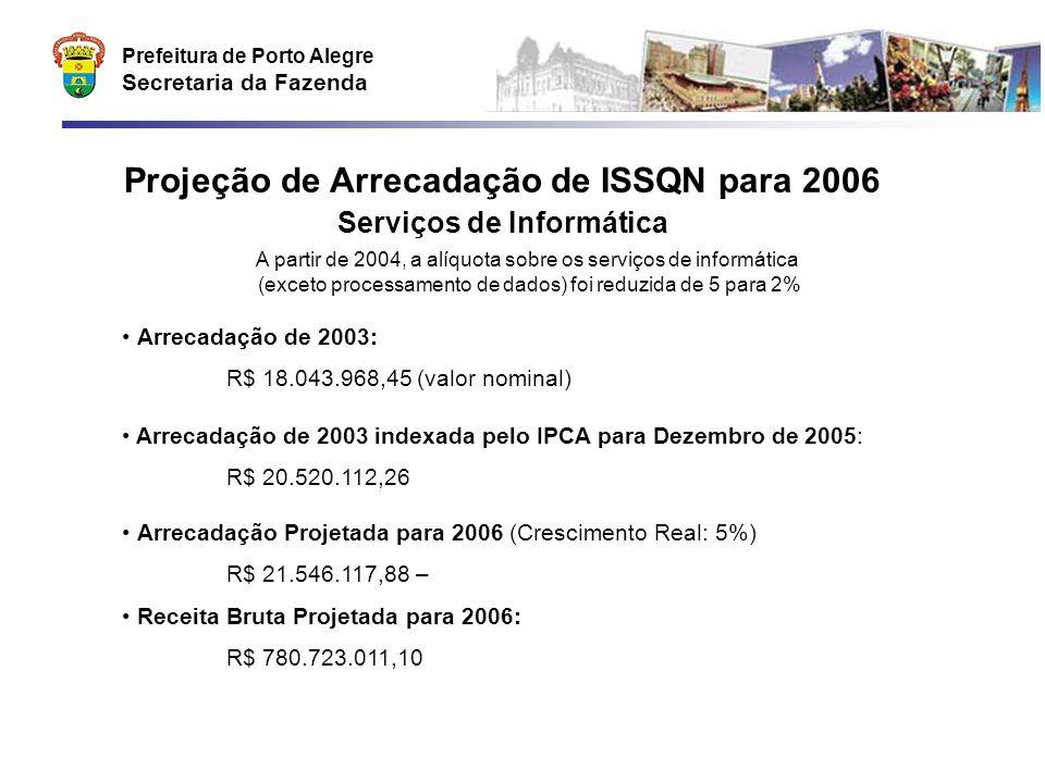 Prefeitura de Porto Alegre Secretaria da Fazenda Projeção de Arrecadação de ISSQN para 2006 Serviços de Informática A partir de 2004, a alíquota sobre os serviços de informática (exceto processamento de dados) foi reduzida de 5 para 2% Arrecadação de 2003: R$ 18.043.968,45 (valor nominal) Arrecadação de 2003 indexada pelo IPCA para Dezembro de 2005: R$ 20.520.112,26 Arrecadação Projetada para 2006 (Crescimento Real: 5%) R$ 21.546.117,88 – Receita Bruta Projetada para 2006: R$ 780.723.011,10