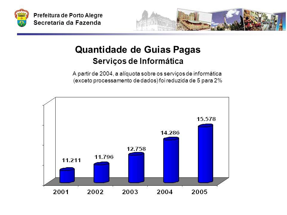 Prefeitura de Porto Alegre Secretaria da Fazenda Quantidade de Guias Pagas Serviços de Informática A partir de 2004, a alíquota sobre os serviços de i