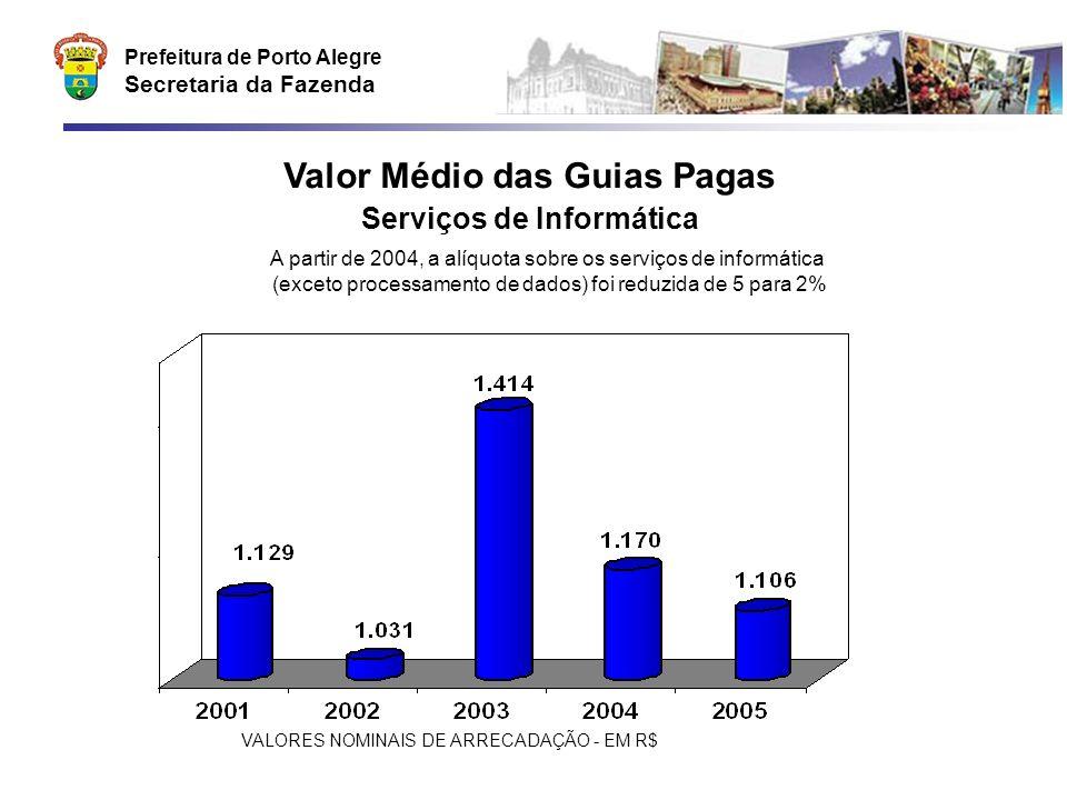 Prefeitura de Porto Alegre Secretaria da Fazenda Valor Médio das Guias Pagas Serviços de Informática A partir de 2004, a alíquota sobre os serviços de informática (exceto processamento de dados) foi reduzida de 5 para 2% VALORES NOMINAIS DE ARRECADAÇÃO - EM R$