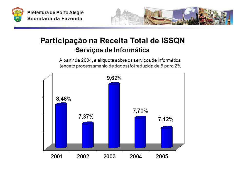 Prefeitura de Porto Alegre Secretaria da Fazenda Participação na Receita Total de ISSQN Serviços de Informática A partir de 2004, a alíquota sobre os
