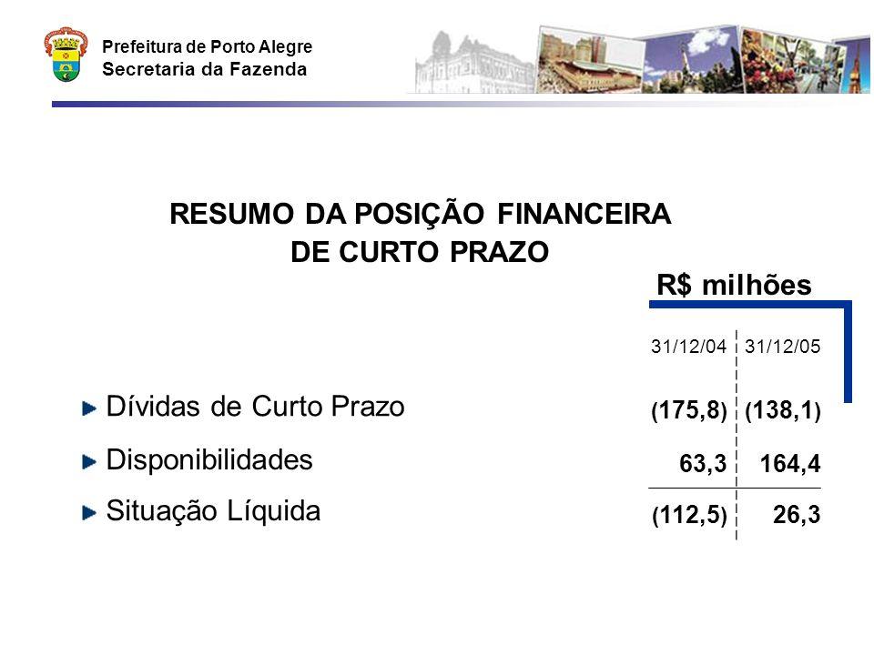 Prefeitura de Porto Alegre Secretaria da Fazenda RESUMO DA POSIÇÃO FINANCEIRA DE CURTO PRAZO 31/12/0431/12/05 Dívidas de Curto Prazo ( 175,8 )( 138,1 ) Disponibilidades 63,3164,4 Situação Líquida ( 112,5 ) 26,3 R$ milhões