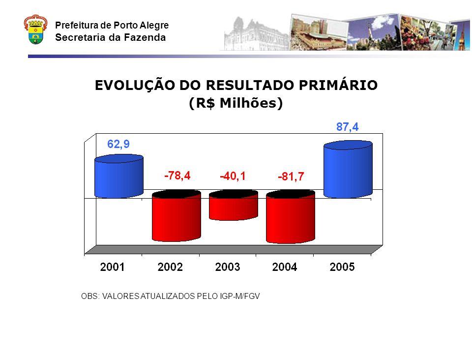 Prefeitura de Porto Alegre Secretaria da Fazenda DESPESA COM SAÚDE OBS: DADOS SEGUNDO CRITÉRIOS DO TRIBUNAL DE CONTAS DO ESTADO.