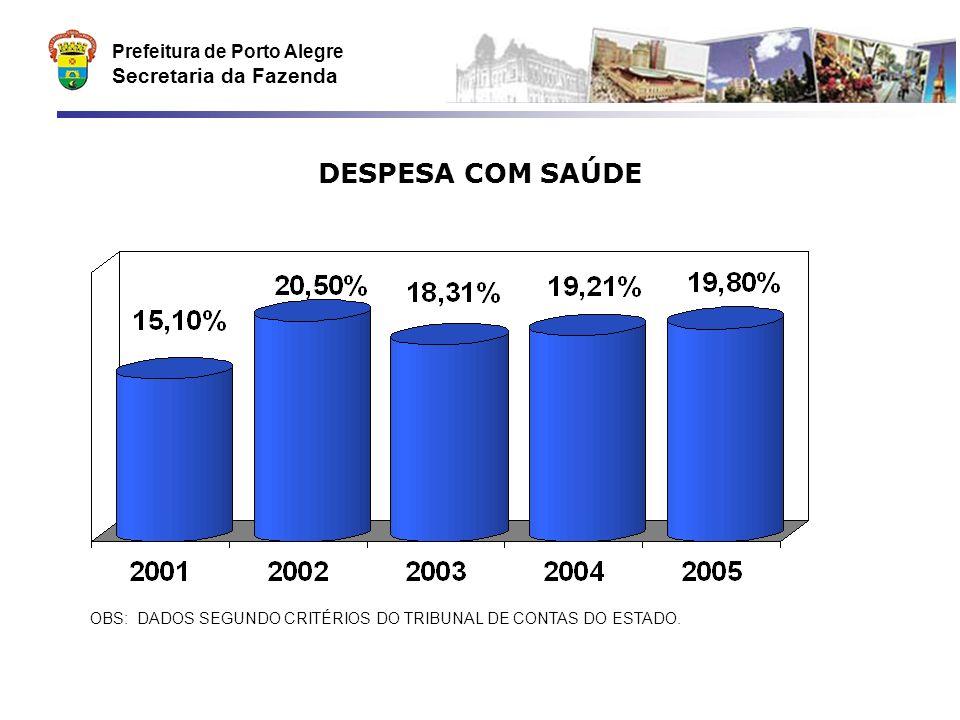 Prefeitura de Porto Alegre Secretaria da Fazenda Participação na Receita Total de ISSQN Serviços de Informática A partir de 2004, a alíquota sobre os serviços de informática (exceto processamento de dados) foi reduzida de 5 para 2%