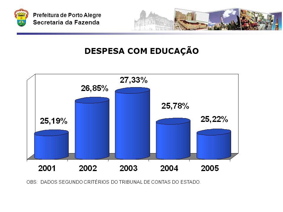 Prefeitura de Porto Alegre Secretaria da Fazenda DESPESA COM EDUCAÇÃO OBS: DADOS SEGUNDO CRITÉRIOS DO TRIBUNAL DE CONTAS DO ESTADO.