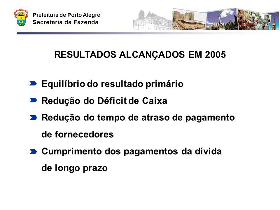 Prefeitura de Porto Alegre Secretaria da Fazenda Equilíbrio do resultado primário Redução do Déficit de Caixa Redução do tempo de atraso de pagamento