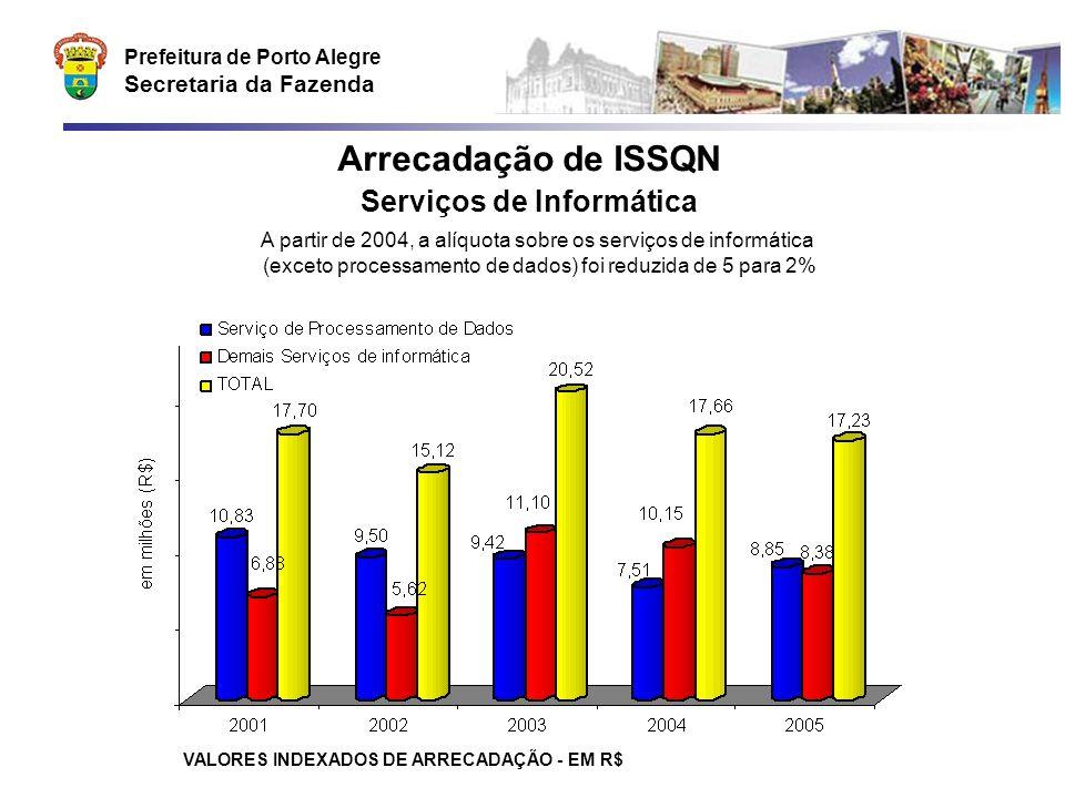 Prefeitura de Porto Alegre Secretaria da Fazenda Arrecadação de ISSQN Serviços de Informática VALORES INDEXADOS DE ARRECADAÇÃO - EM R$ A partir de 2004, a alíquota sobre os serviços de informática (exceto processamento de dados) foi reduzida de 5 para 2%