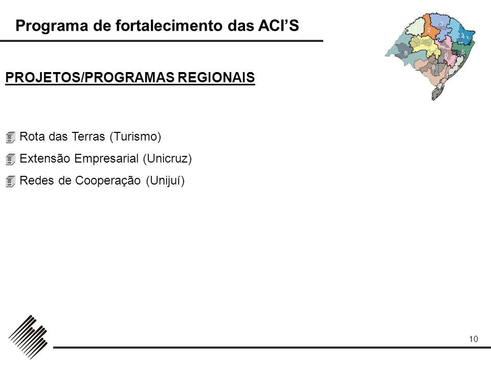 Programa de fortalecimento das ACIS 10 PROJETOS/PROGRAMAS REGIONAIS Rota das Terras (Turismo) Extensão Empresarial (Unicruz) Redes de Cooperação (Unij