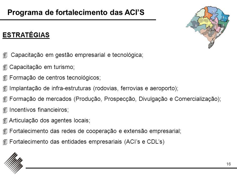 Programa de fortalecimento das ACIS 16 ESTRATÉGIAS Capacitação em gestão empresarial e tecnológica; Capacitação em turismo; Formação de centros tecnol