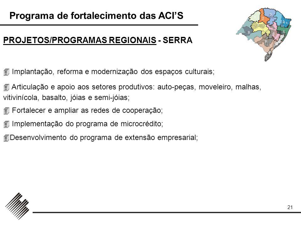 Programa de fortalecimento das ACIS 21 PROJETOS/PROGRAMAS REGIONAIS - SERRA Implantação, reforma e modernização dos espaços culturais; Articulação e a