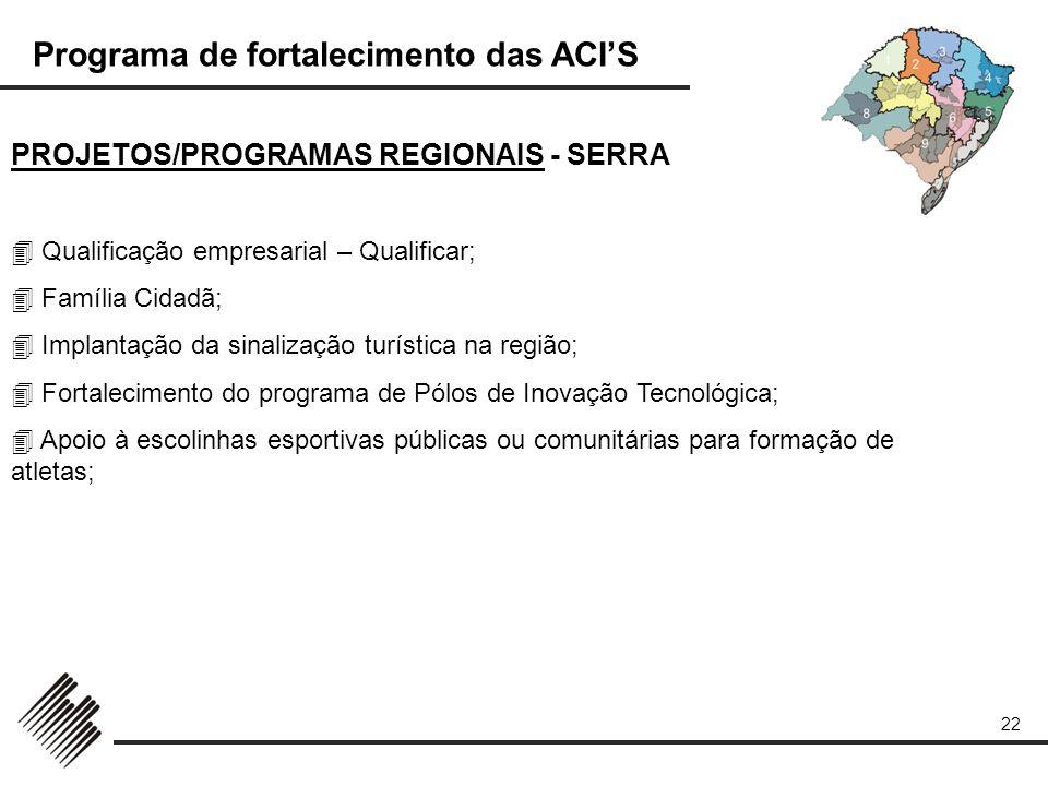Programa de fortalecimento das ACIS 22 PROJETOS/PROGRAMAS REGIONAIS - SERRA Qualificação empresarial – Qualificar; Família Cidadã; Implantação da sina