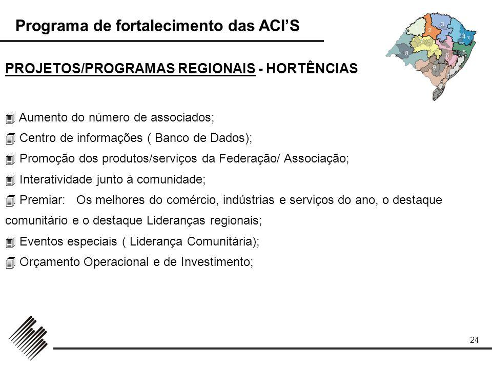Programa de fortalecimento das ACIS 24 PROJETOS/PROGRAMAS REGIONAIS - HORTÊNCIAS Aumento do número de associados; Centro de informações ( Banco de Dad