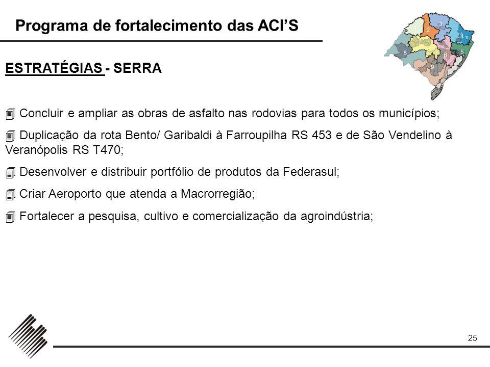 Programa de fortalecimento das ACIS 25 ESTRATÉGIAS - SERRA Concluir e ampliar as obras de asfalto nas rodovias para todos os municípios; Duplicação da