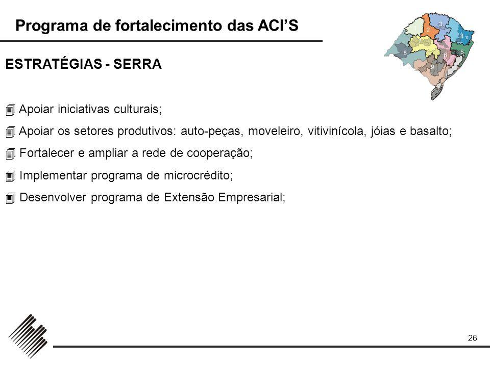 Programa de fortalecimento das ACIS 26 ESTRATÉGIAS - SERRA Apoiar iniciativas culturais; Apoiar os setores produtivos: auto-peças, moveleiro, vitiviní