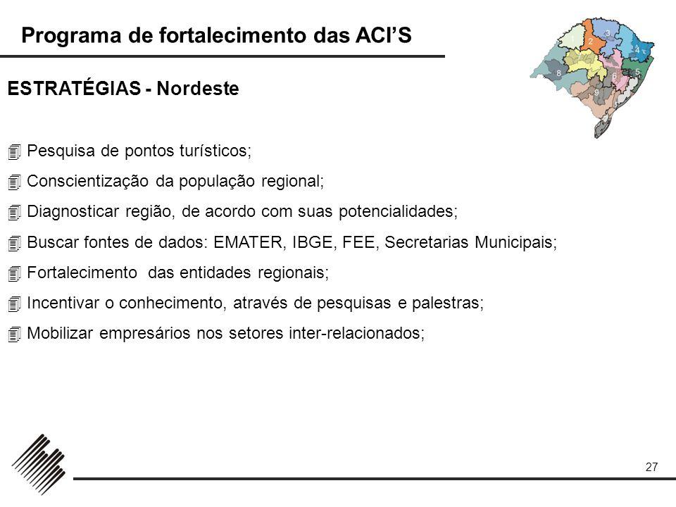 Programa de fortalecimento das ACIS 27 ESTRATÉGIAS - Nordeste Pesquisa de pontos turísticos; Conscientização da população regional; Diagnosticar regiã