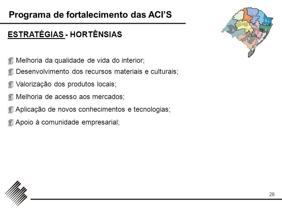 Programa de fortalecimento das ACIS 28 ESTRATÉGIAS - HORTÊNSIAS Melhoria da qualidade de vida do interior; Desenvolvimento dos recursos materiais e cu