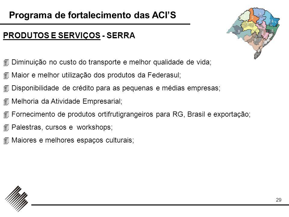 Programa de fortalecimento das ACIS 29 PRODUTOS E SERVIÇOS - SERRA Diminuição no custo do transporte e melhor qualidade de vida; Maior e melhor utiliz