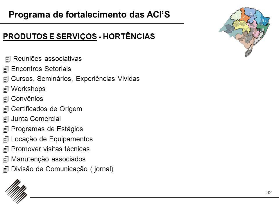 Programa de fortalecimento das ACIS 32 PRODUTOS E SERVIÇOS - HORTÊNCIAS Reuniões associativas Encontros Setoriais Cursos, Seminários, Experiências Viv