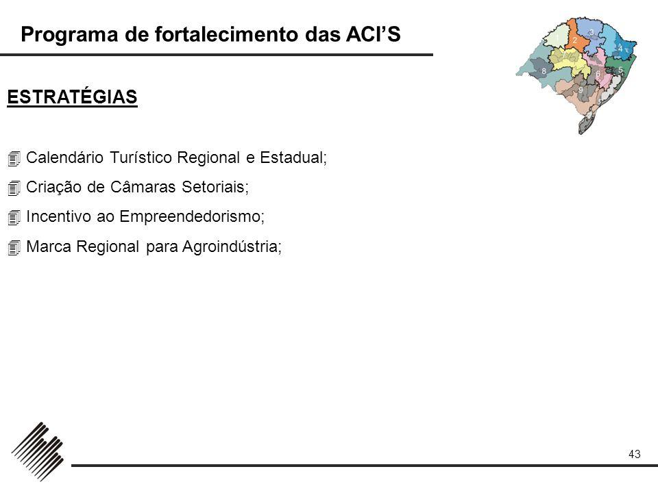 Programa de fortalecimento das ACIS 43 ESTRATÉGIAS Calendário Turístico Regional e Estadual; Criação de Câmaras Setoriais; Incentivo ao Empreendedoris
