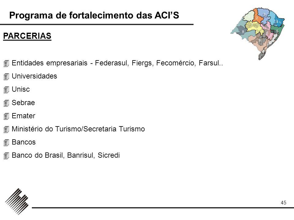 Programa de fortalecimento das ACIS 45 PARCERIAS Entidades empresariais - Federasul, Fiergs, Fecomércio, Farsul.. Universidades Unisc Sebrae Emater Mi