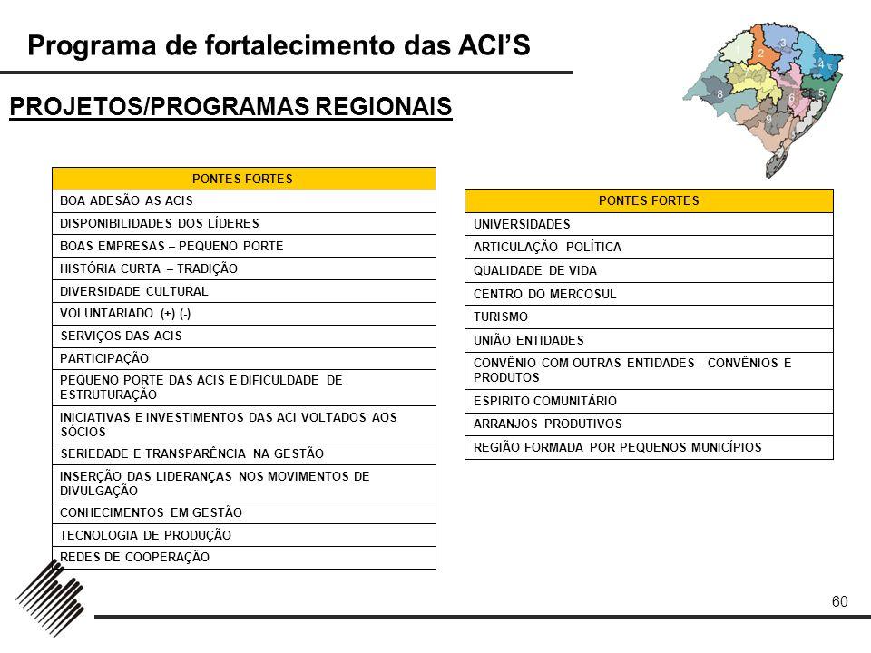 Programa de fortalecimento das ACIS 60 PROJETOS/PROGRAMAS REGIONAIS REDES DE COOPERAÇÃO TECNOLOGIA DE PRODUÇÃO CONHECIMENTOS EM GESTÃO INSERÇÃO DAS LI
