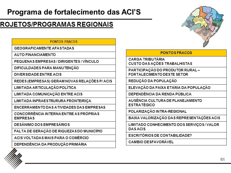 Programa de fortalecimento das ACIS 61 PROJETOS/PROGRAMAS REGIONAIS DEPENDÊNCIA DA PRODUÇÃO PRIMÁRIA ACIS VOLTADAS MAIS PARA O COMÉRCIO FALTA DE GERAÇ