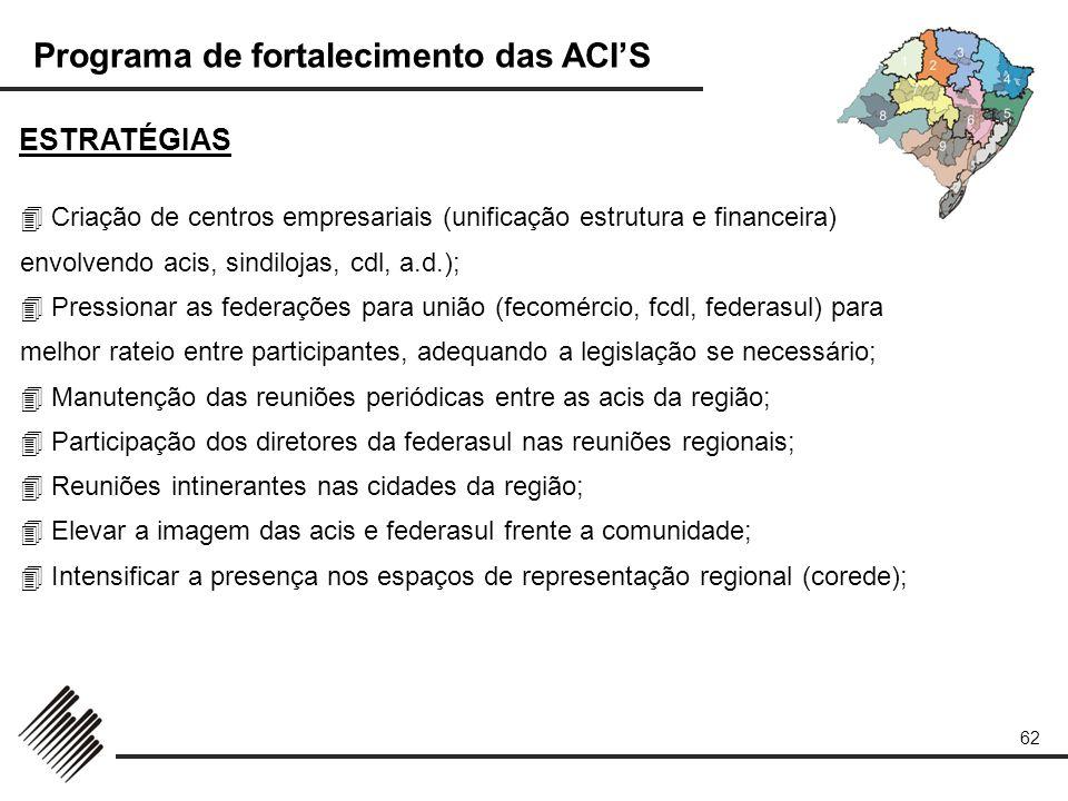 Programa de fortalecimento das ACIS 62 ESTRATÉGIAS Criação de centros empresariais (unificação estrutura e financeira) envolvendo acis, sindilojas, cd