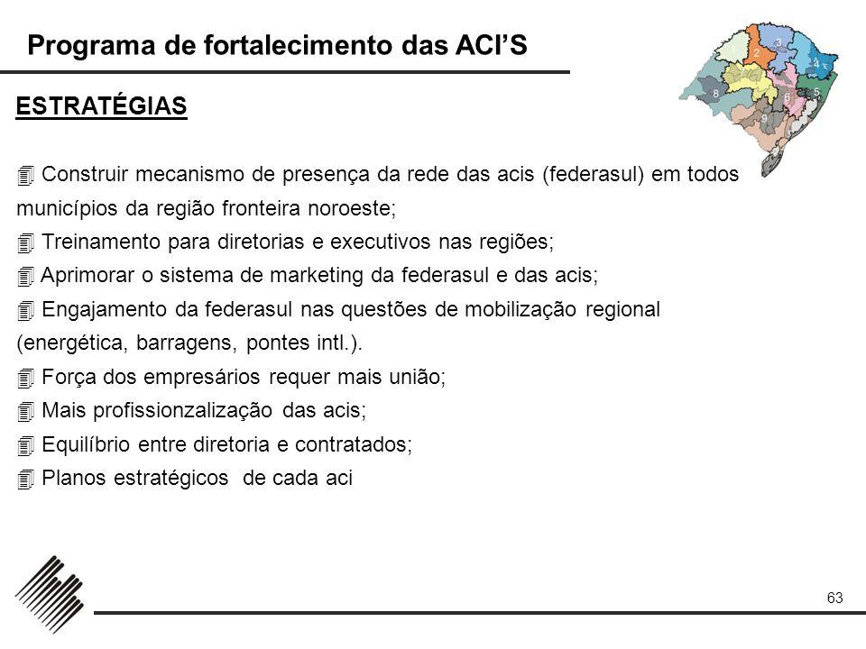 Programa de fortalecimento das ACIS 63 Construir mecanismo de presença da rede das acis (federasul) em todos municípios da região fronteira noroeste;