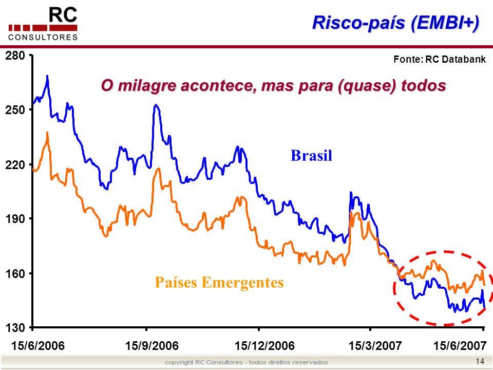 14 Risco-país (EMBI+) Fonte: RC Databank Brasil Países Emergentes O milagre acontece, mas para (quase) todos 130 160 190 220 250 280 15/6/200615/9/200
