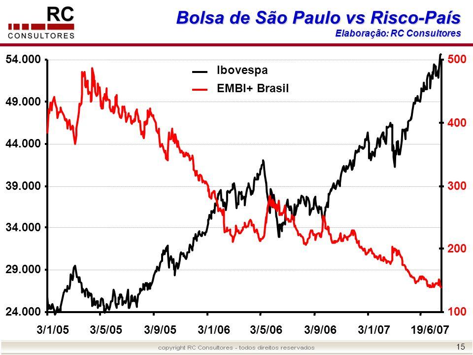 15 Bolsa de São Paulo vs Risco-País Elaboração: RC Consultores 24.000 29.000 34.000 39.000 44.000 49.000 54.000 3/1/053/5/053/9/053/1/063/5/063/9/063/