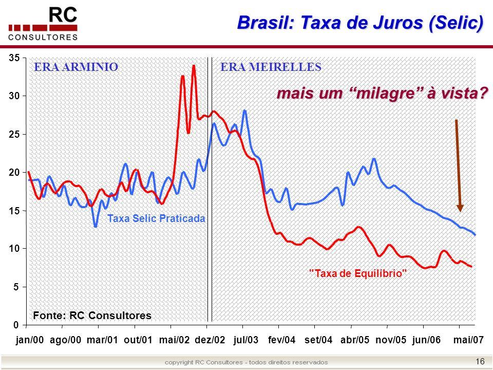 16 Brasil: Taxa de Juros (Selic) 0 5 10 15 20 25 30 35 jan/00ago/00mar/01out/01mai/02dez/02jul/03fev/04set/04abr/05nov/05jun/06mai/07