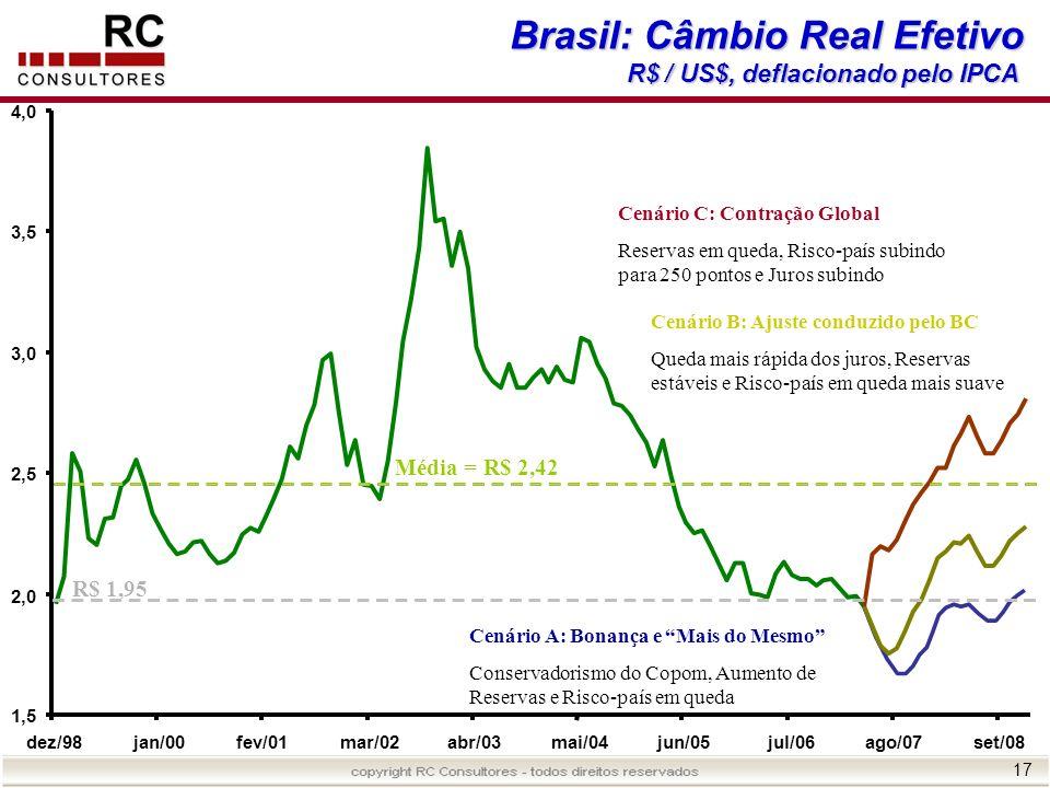 17 Brasil: Câmbio Real Efetivo R$ / US$, deflacionado pelo IPCA Cenário A: Bonança e Mais do Mesmo Conservadorismo do Copom, Aumento de Reservas e Ris