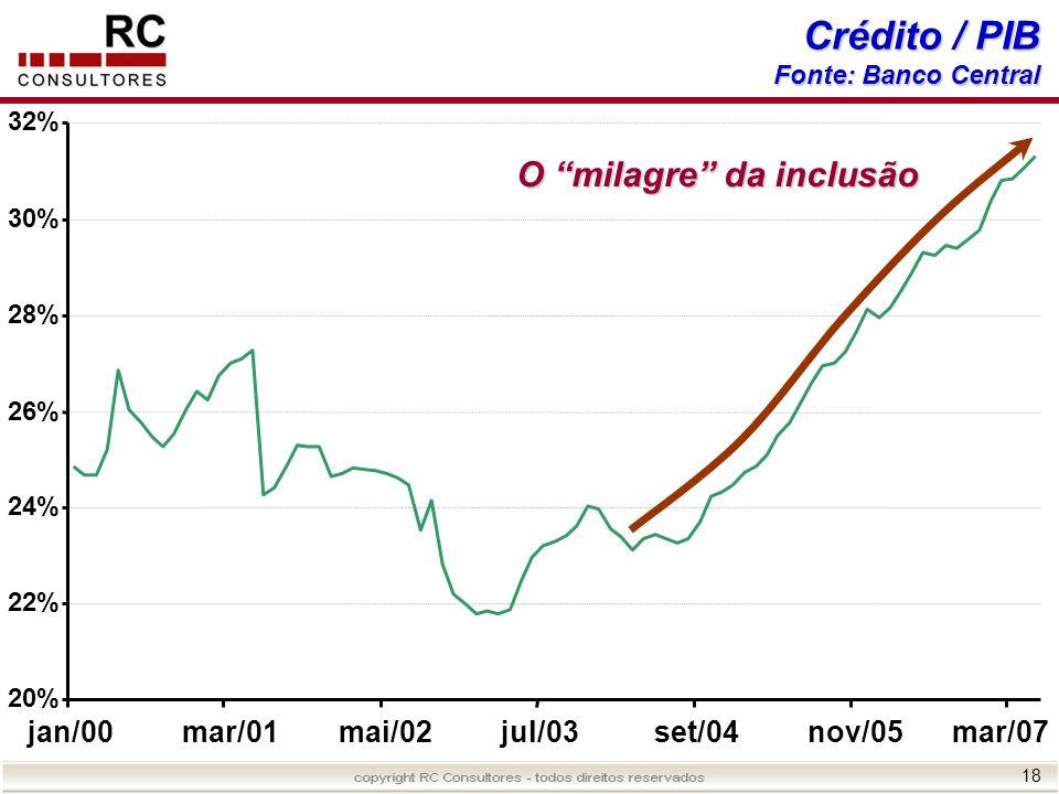 18 Crédito / PIB Fonte: Banco Central 20% 22% 24% 26% 28% 30% 32% jan/00mar/01mai/02jul/03set/04nov/05mar/07 O milagre da inclusão