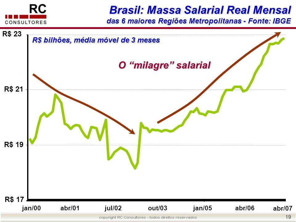 19 R$ 17 R$ 19 R$ 21 R$ 23 jan/00abr/01jul/02out/03jan/05abr/06 abr/07 Brasil: Massa Salarial Real Mensal das 6 maiores Regiões Metropolitanas - Fonte