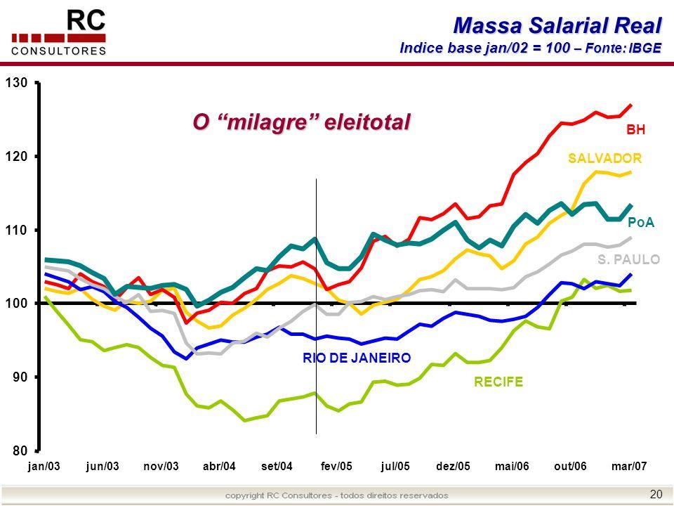 20 Massa Salarial Real Indice base jan/02 = 100 – Fonte: IBGE O milagre eleitotal 80 90 100 110 120 130 jan/03jun/03nov/03abr/04set/04fev/05jul/05dez/
