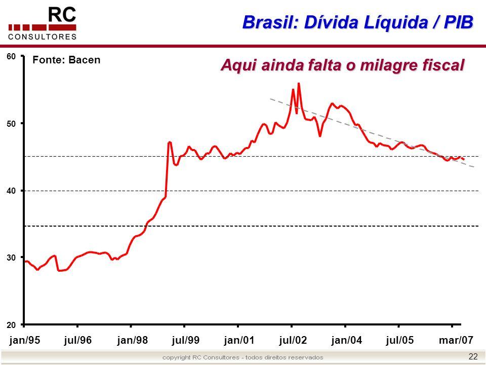 22 Brasil: Dívida Líquida / PIB 20 30 40 50 60 jan/95jul/96jan/98jul/99jan/01jul/02jan/04jul/05mar/07 Fonte: Bacen Aqui ainda falta o milagre fiscal