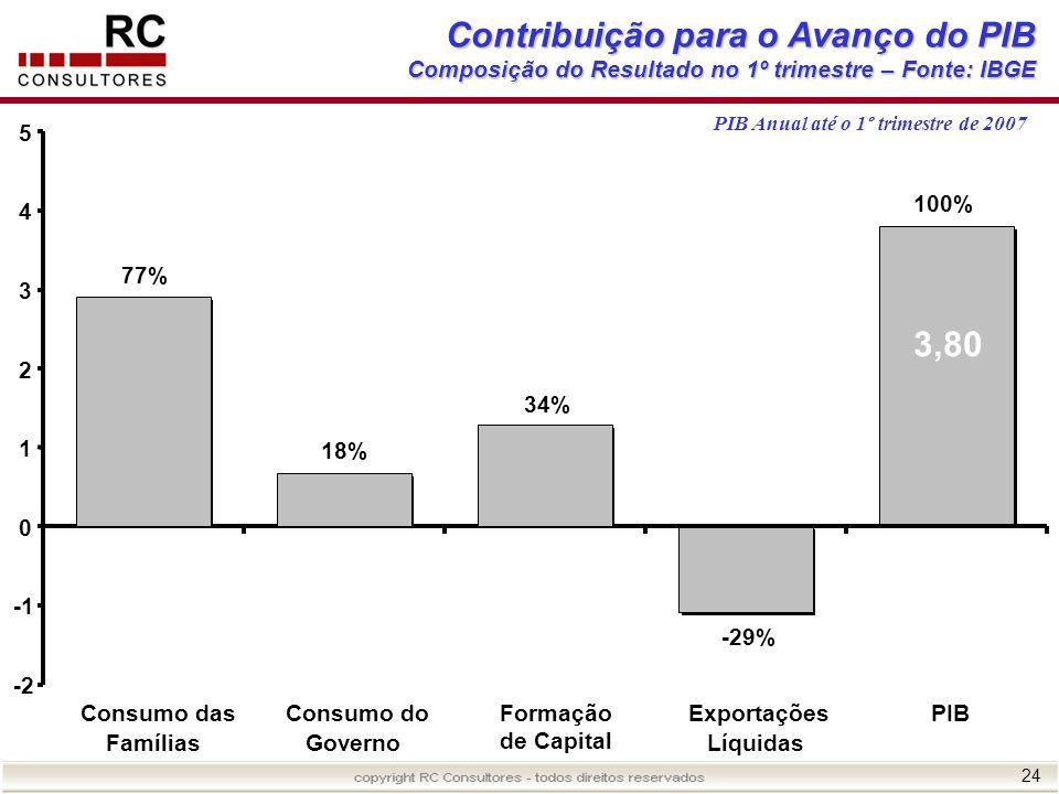 24 -29% Contribuição para o Avanço do PIB Composição do Resultado no 1º trimestre – Fonte: IBGE PIB Anual até o 1º trimestre de 2007 77% 18% 34% 100%
