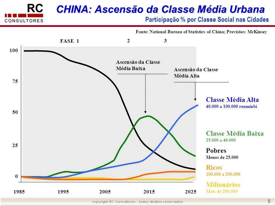 5 CHINA: Ascensão da Classe Média Urbana Participação % por Classe Social nas Cidades 19851995200520152025 FASE 1 2 Ascensão da Classe Média Baixa Asc