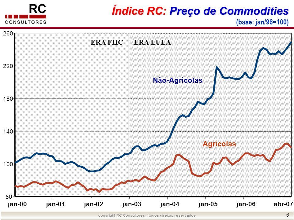 6 Índice RC: Preço de Commodities Índice RC: Preço de Commodities (base: jan/98=100) 60 100 140 180 220 260 jan-00jan-01jan-02jan-03jan-04jan-05jan-06