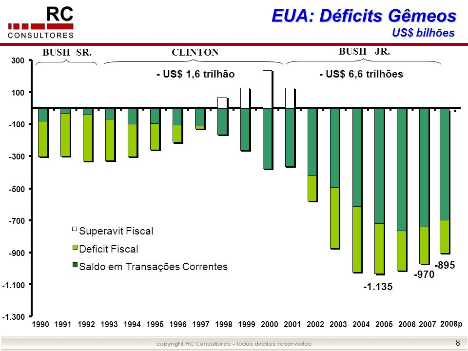 8 EUA: Déficits Gêmeos US$ bilhões -1.300 -1.100 -900 -700 -500 -300 -100 100 300 BUSH SR.CLINTON BUSH JR. 1990199119921993199419951996199719981999200